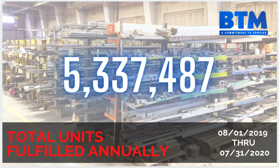 Total Units Fulfilled Annually at BTM